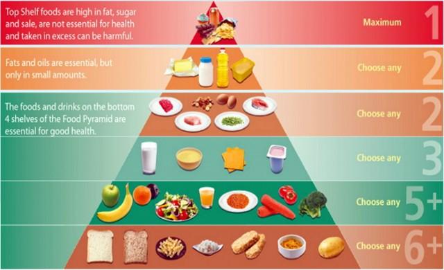 ZAPREPASTIĆE VAS, NAJTOKSIČNIJU HRANU JEDETE SVAKI DAN: Piramida ishrane, na 9. nivou hrana koja ubija