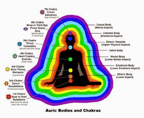 chakras and aura colors
