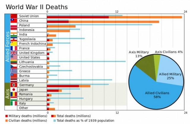drugi svetski rat broj zrtava