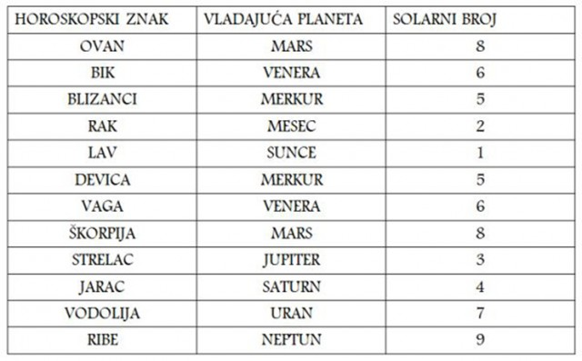 horoskop-numerologija