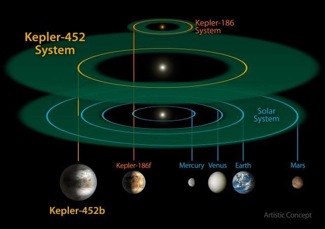nasa kepler planeta kosmos univerzum