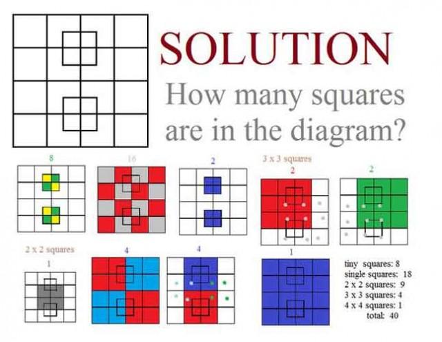 kvadrat-resenje